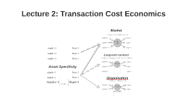 ACCT3206: Lecture 2 - Transaction Cost Economics