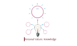 Personal Values: Knowledge
