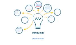 Hinduism - Life after death