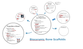 Bone Scaffolds
