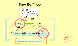 Odunlami Family Tree - Systems Theory