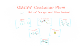 OGCDP Customer Flow
