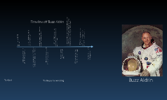 Timeline of Buzz Aldrin