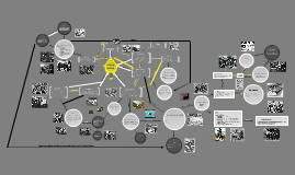 Concept Map: Industrial Revolution