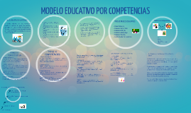 Copy of MODELO EDUCATIVO POR COMPETENCIAS 2014