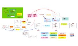 Organic Mechanisms Flow Chart