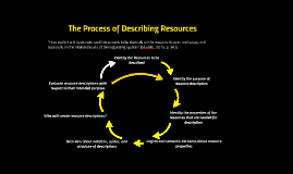 The Process of Describing Resources