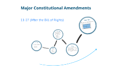 Amendments to the Constitution After the Bill of Rights