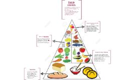 Copy of Piramide Alimentaria