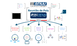 Copy of Reunião de Pais Ensino Médio Senai/SC em Videira