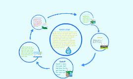 Copy of Water Cycle
