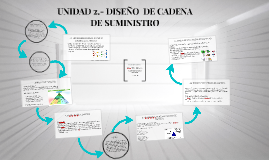 Copy of UNIDAD 2.- DISEÑO  DE CADENA DE SUMINISTRO