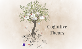 Copy of Cognitive Theory