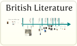 Copy of Copy of Timeline of British Literature