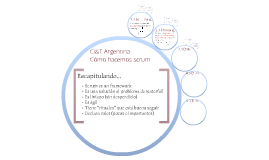 Aceite Argentina - How we do scrum