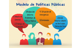 Modelo Política Pública