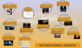 SB3 1.5 Understanding the Hero's Journey Archetype