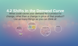 4.2 Shifts in the Demand Curve
