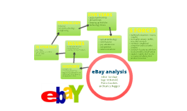 case study analysis on ebay creating value in the marketplace Microsoft customer stories see how microsoft tools help companies run their business.