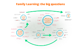 Family Learning: the big questions
