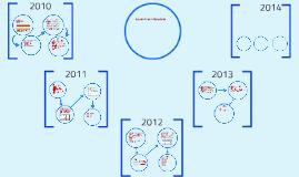 Evolução da Area de Planejamento