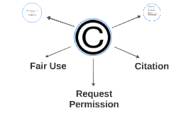 What is the purpose of copyright?