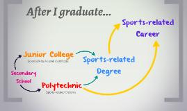 After I graduate...