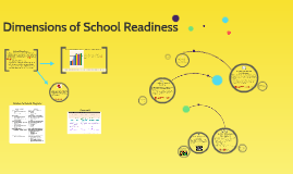 Dimensions of School Readiness