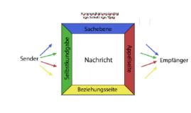 Kommunikatioskonzept nach Schulz von Thun