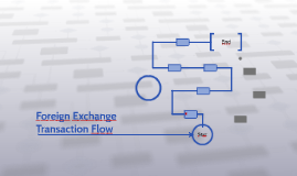 Foreign Exchange Transaction Flow
