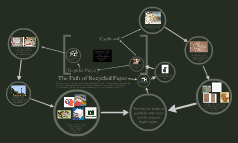 The Path of Recycled Paper