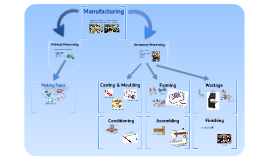 Manufacturing 1