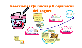 Copy of Copy of Reacciones Quimicas y Bioquimicas del Yogurt