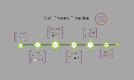 Cell Theory Timeline ch 4
