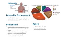 Foodborn Pathogens: Salmonella