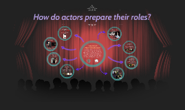 How do actors prepare their roles?