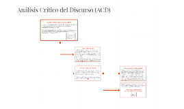 Análisis Crítico del Discurso (ACD)