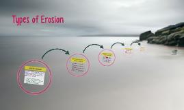 Types of Erosion
