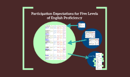 Participation Expectations for Five Levels of English Profic