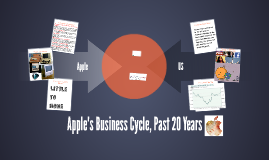 Apple's Business Cycle, Past 20 Years