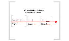 A Model for LMS Evaluation