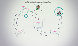 Admission Processing Overview