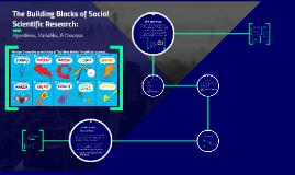 The Building Blocks of Social Scientific Research: