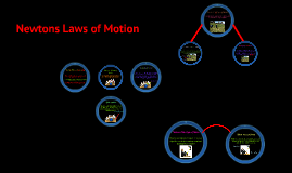 Copy of Newtons Laws of Motion