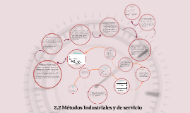 Copy of  Métodos Industriales y de servicio