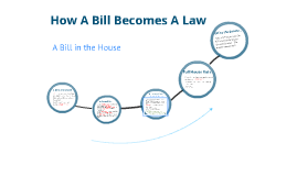 an analysis of the necessary steps of a bill to become a law in the united states Become an organizational or corporate partner to inspire early childhood education at the local and national or how a bill becomes a law in the united states.