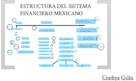 Copy of ESTRUCTURA DEL SISTEMA FINANCIERO MEXICANO
