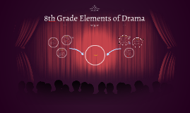 8th Grade Elements of Drama