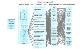 Copy of Primary Care Logic Model