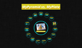 MyPyramid vs. MyPlate